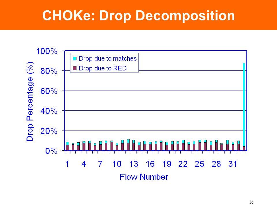 16 CHOKe: Drop Decomposition