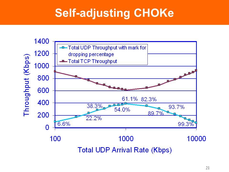 21 Self-adjusting CHOKe