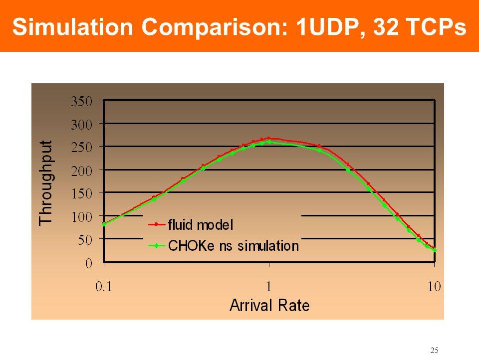 25 Simulation Comparison: 1UDP, 32 TCPs