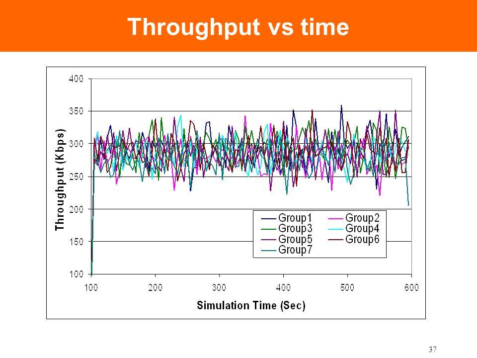 37 Throughput vs time
