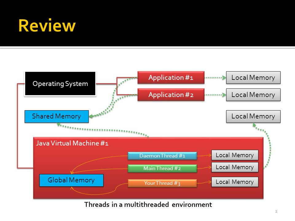 2 Operating System Application #1 Application #2 Java Virtual Machine #1 Local Memory Shared Memory Threads in a multithreaded environment Daemon Thread #1 Main Thread #2 Local Memory Global Memory Your Thread #3 Local Memory