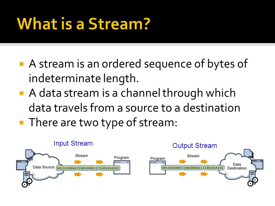 A stream is an ordered sequence of bytes of indeterminate length.