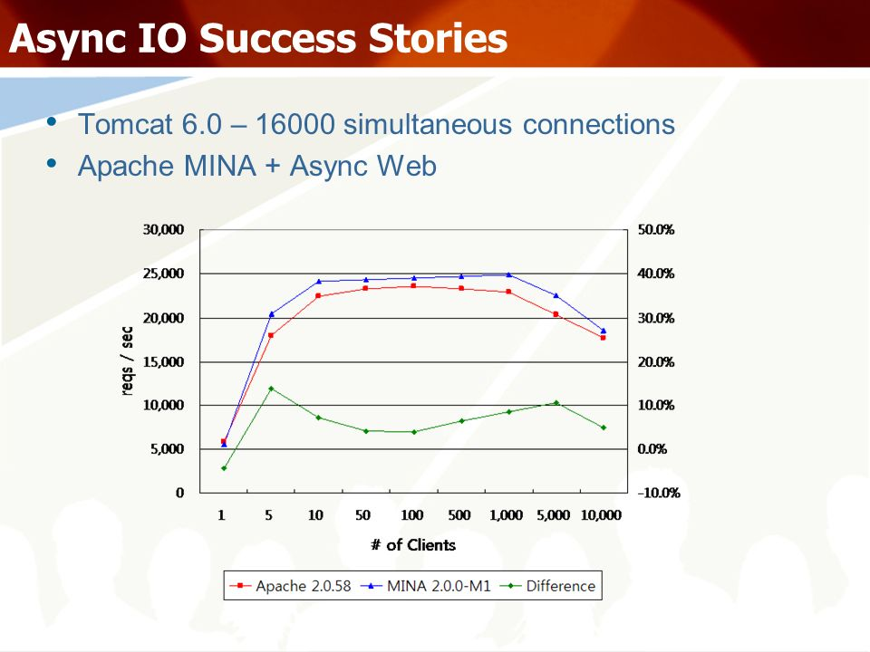 Async IO Success Stories Tomcat 6.0 – 16000 simultaneous connections Apache MINA + Async Web