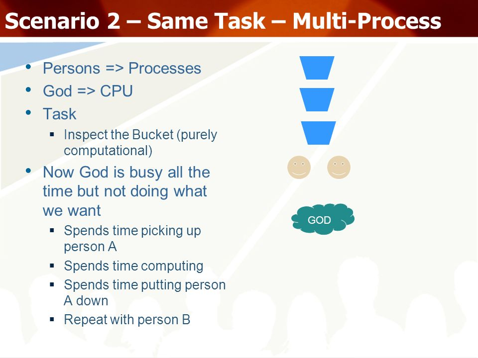 Scenario 2 – Same Task – Multi-Process Persons => Processes God => CPU Task Inspect the Bucket (purely computational) Now God is busy all the time but