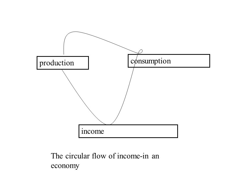 production consumption income The circular flow of income-in an economy