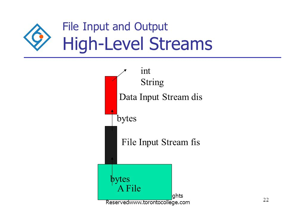 Written by Paul Pu All Rights Reservedwww.torontocollege.com 22 File Input and Output High-Level Streams A File bytes int String File Input Stream fis Data Input Stream dis