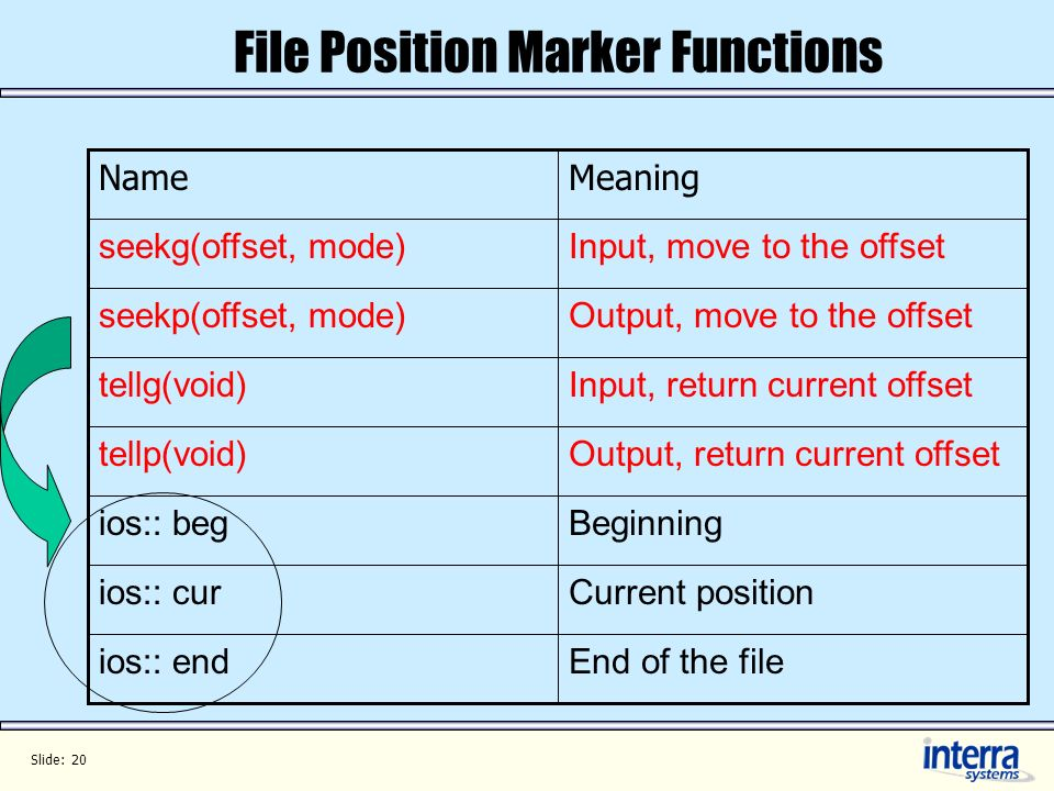 Slide: 20 File Position Marker Functions End of the fileios:: end Current positionios:: cur Beginningios:: beg Output, return current offsettellp(void) Input, return current offsettellg(void) Output, move to the offsetseekp(offset, mode) Input, move to the offsetseekg(offset, mode) MeaningName
