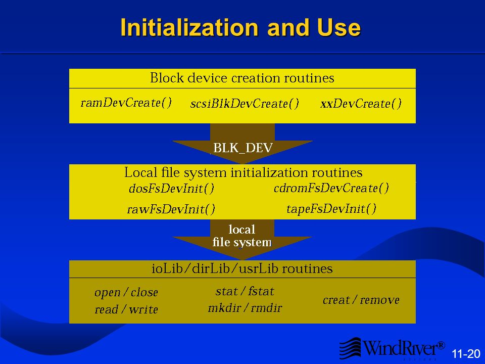 ® 11-20 Initialization and Use