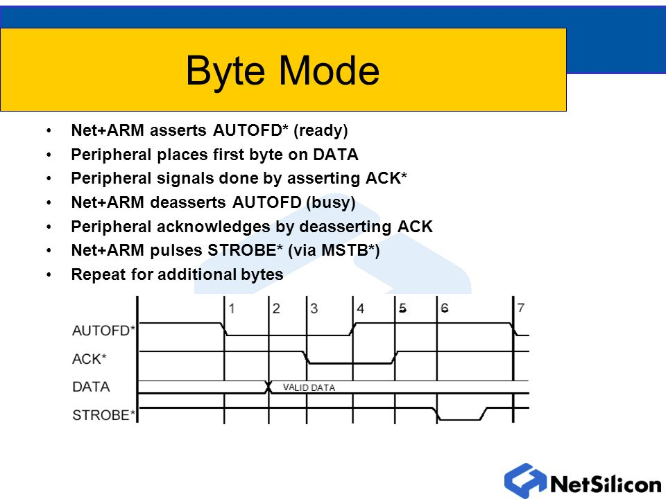 Byte Mode Net+ARM asserts AUTOFD* (ready) Peripheral places first byte on DATA Peripheral signals done by asserting ACK* Net+ARM deasserts AUTOFD (busy) Peripheral acknowledges by deasserting ACK Net+ARM pulses STROBE* (via MSTB*) Repeat for additional bytes