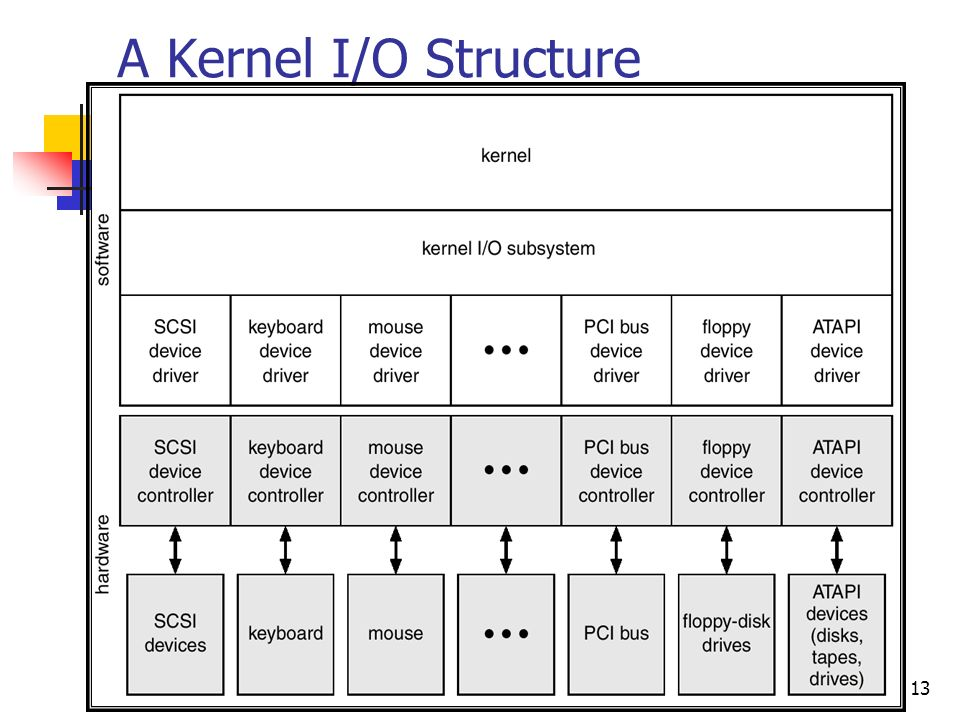 13 A Kernel I/O Structure