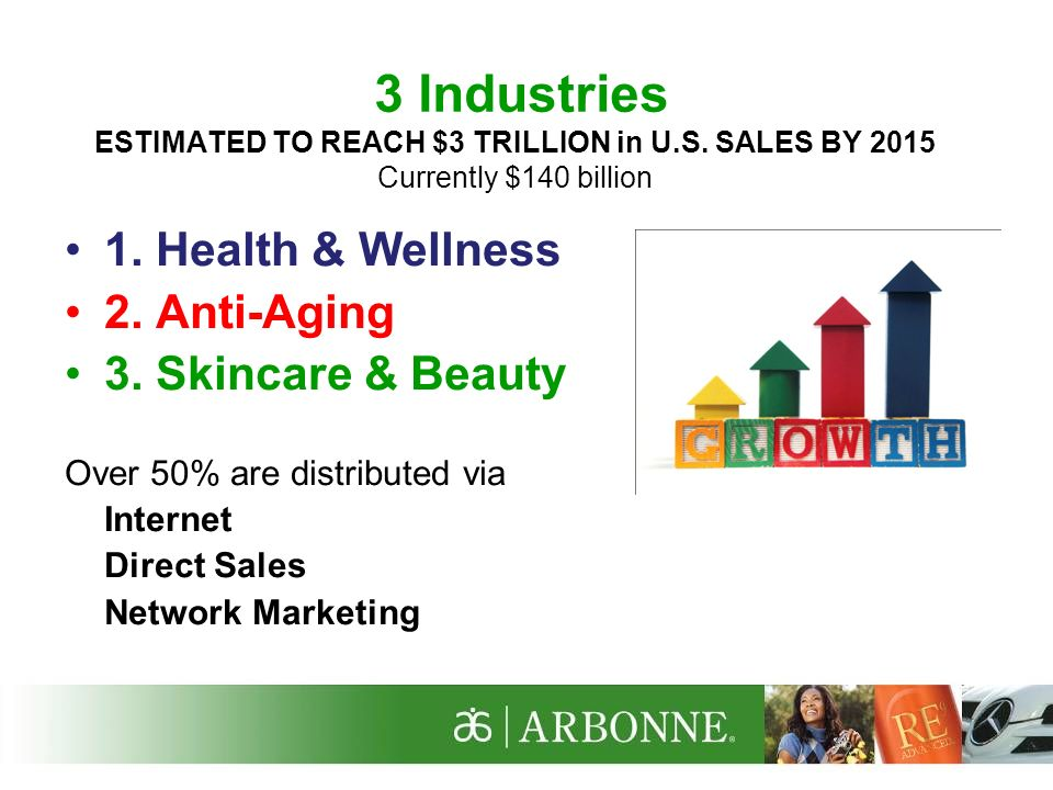 There are 3 industries estimated to reach 3 trillion dollars in US sales by 2015 Currently they are at $140 billion 1.
