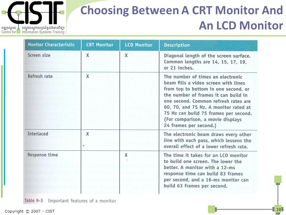 Choosing Between A CRT Monitor And An LCD Monitor Copyright © 2007 - CIST 19