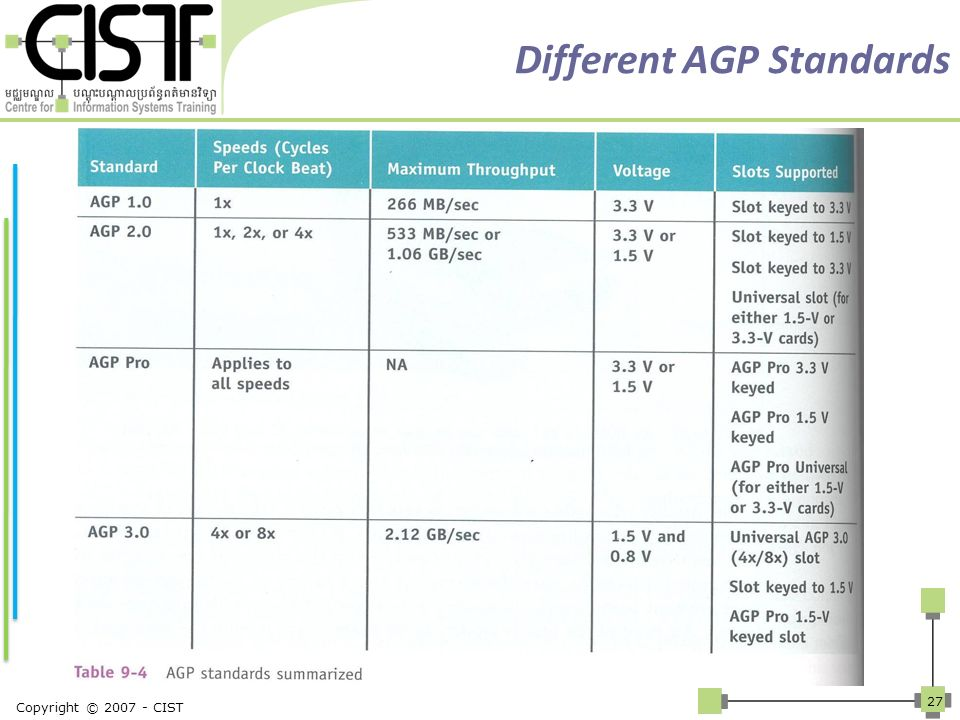 Different AGP Standards Copyright © 2007 - CIST 27