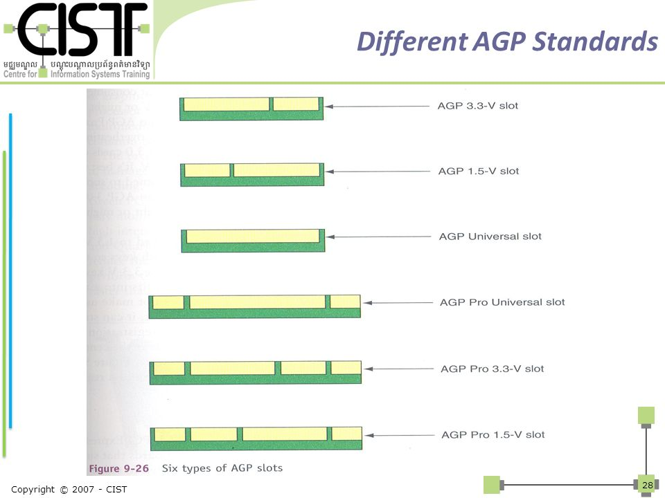 Different AGP Standards Copyright © 2007 - CIST 28