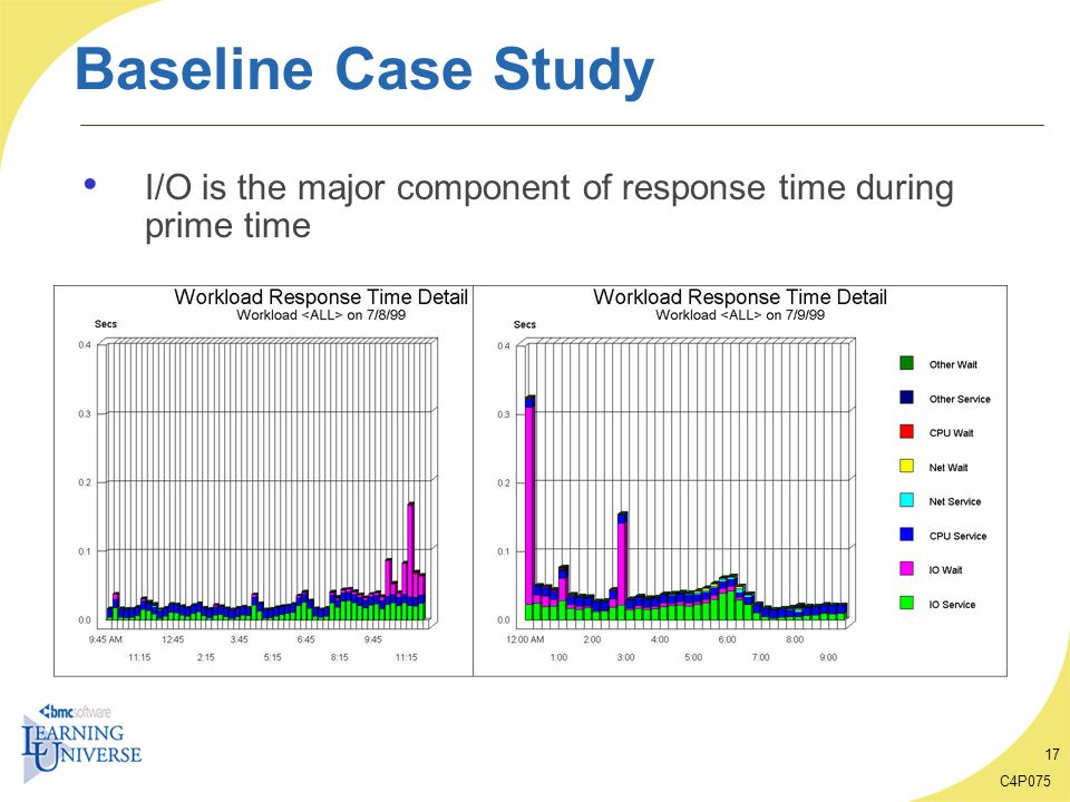 C4P075 17 Baseline Case Study I/O is the major component of response time during prime time