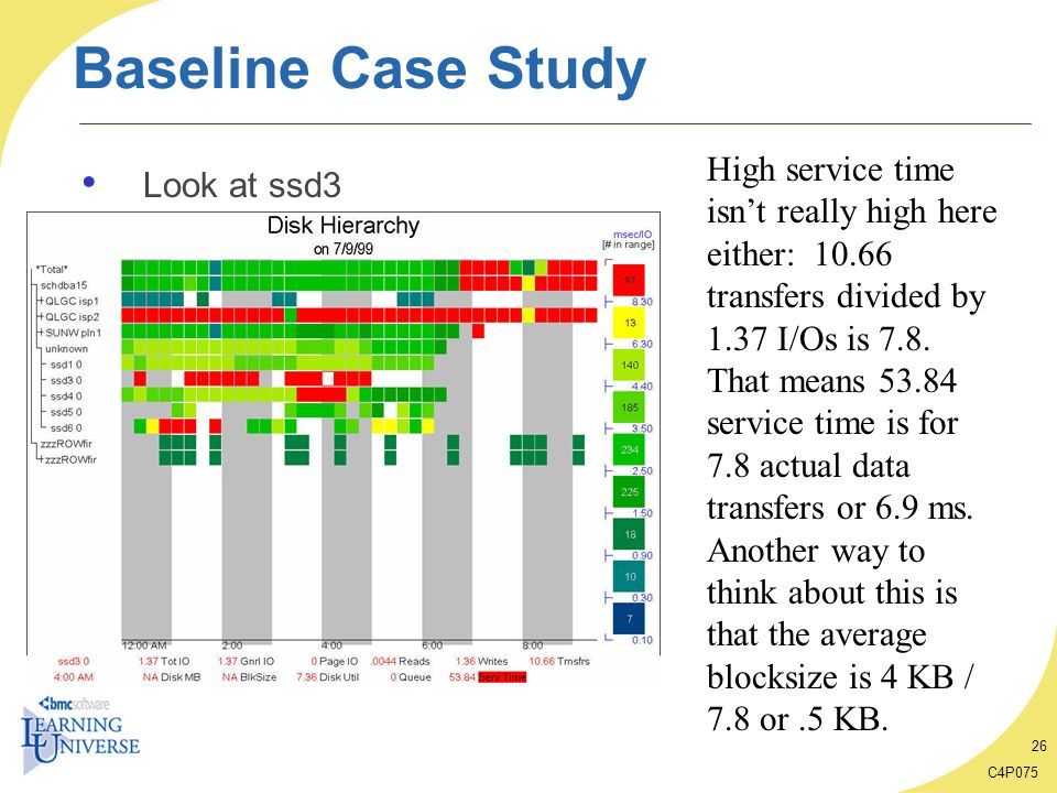 C4P075 26 Baseline Case Study Look at ssd3 High service time isnt really high here either: 10.66 transfers divided by 1.37 I/Os is 7.8. That means 53.