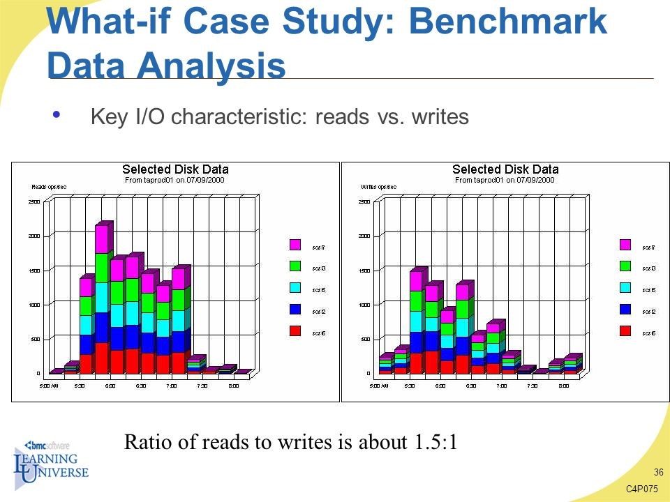 C4P075 36 What-if Case Study: Benchmark Data Analysis Key I/O characteristic: reads vs. writes Ratio of reads to writes is about 1.5:1