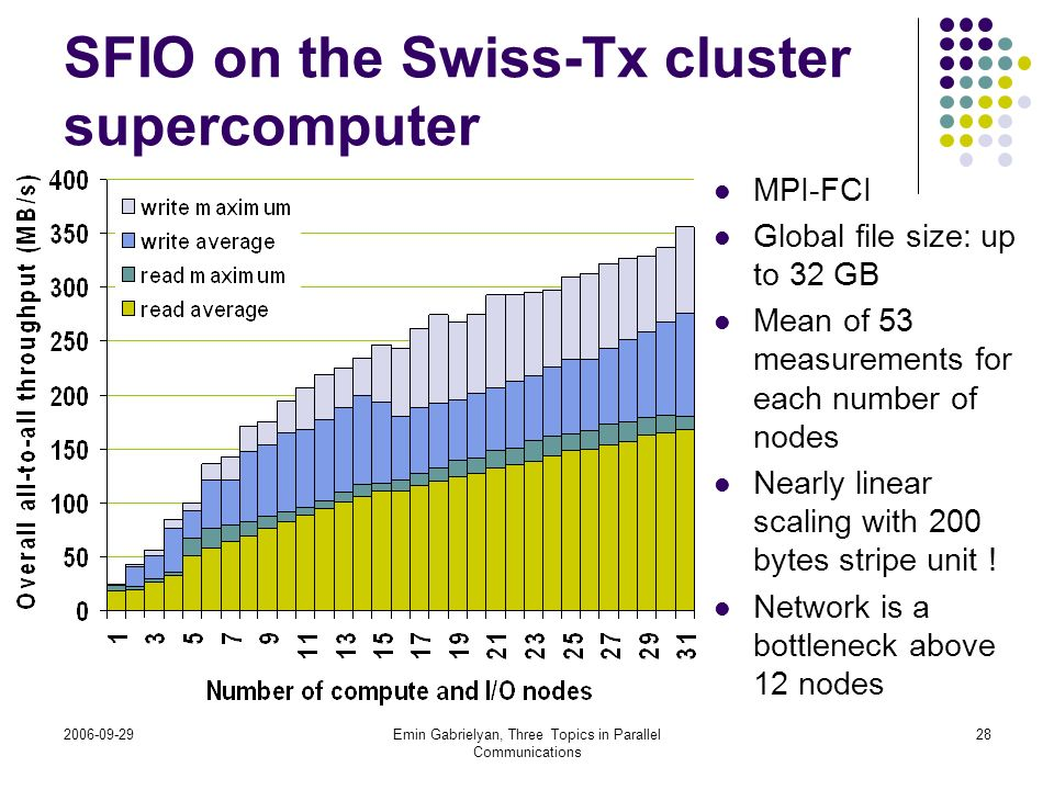 2006-09-29Emin Gabrielyan, Three Topics in Parallel Communications 28 SFIO on the Swiss-Tx cluster supercomputer MPI-FCI Global file size: up to 32 GB
