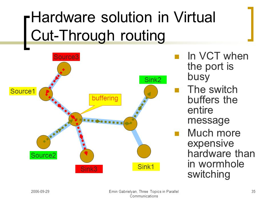 2006-09-29Emin Gabrielyan, Three Topics in Parallel Communications 35 Hardware solution in Virtual Cut-Through routing In VCT when the port is busy Th