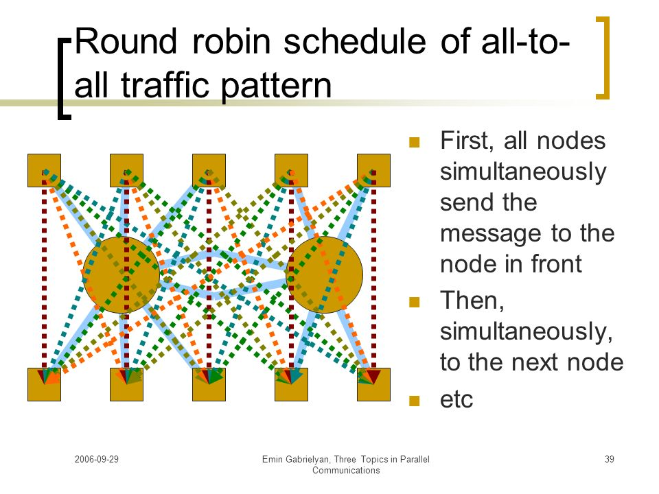 2006-09-29Emin Gabrielyan, Three Topics in Parallel Communications 39 Round robin schedule of all-to- all traffic pattern First, all nodes simultaneou