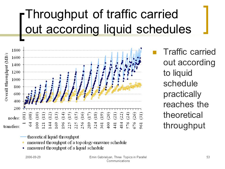 2006-09-29Emin Gabrielyan, Three Topics in Parallel Communications 53 Throughput of traffic carried out according liquid schedules Traffic carried out