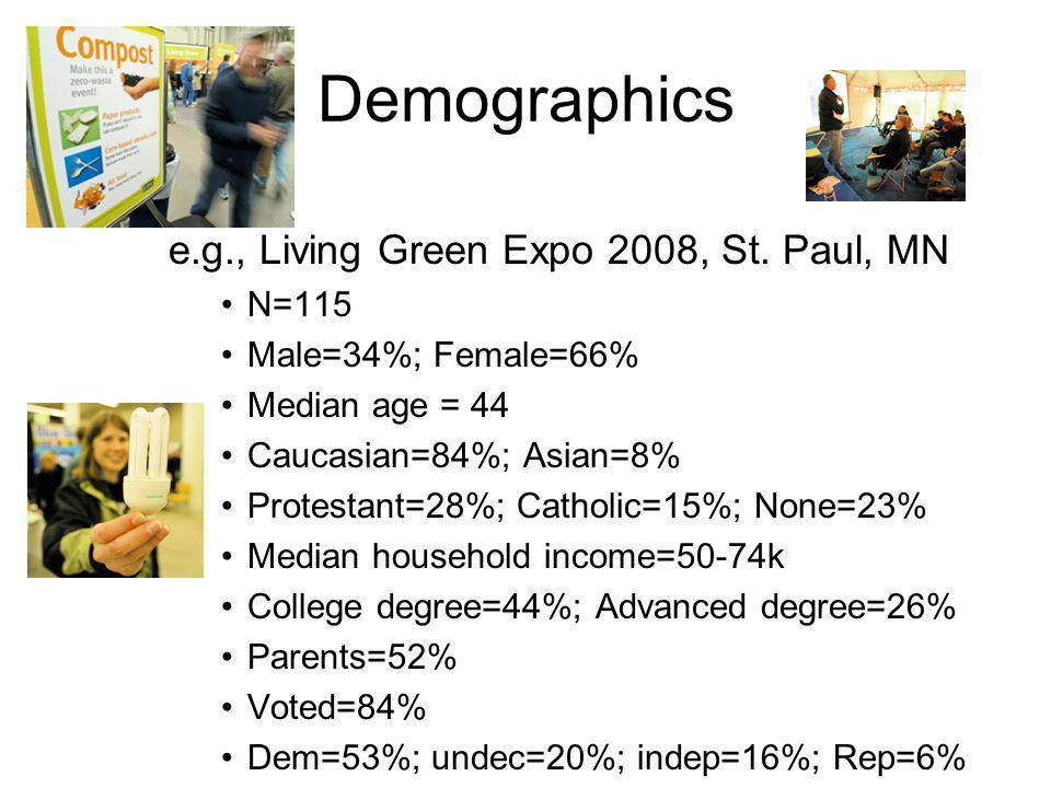 Demographics e.g., Living Green Expo 2008, St. Paul, MN N=115 Male=34%; Female=66% Median age = 44 Caucasian=84%; Asian=8% Protestant=28%; Catholic=15