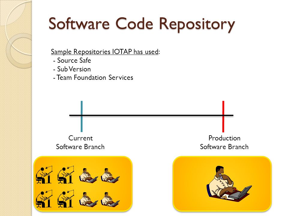 Software Code Repository Current Software Branch Production Software Branch Sample Repositories IOTAP has used: - Source Safe - Sub Version - Team Foundation Services