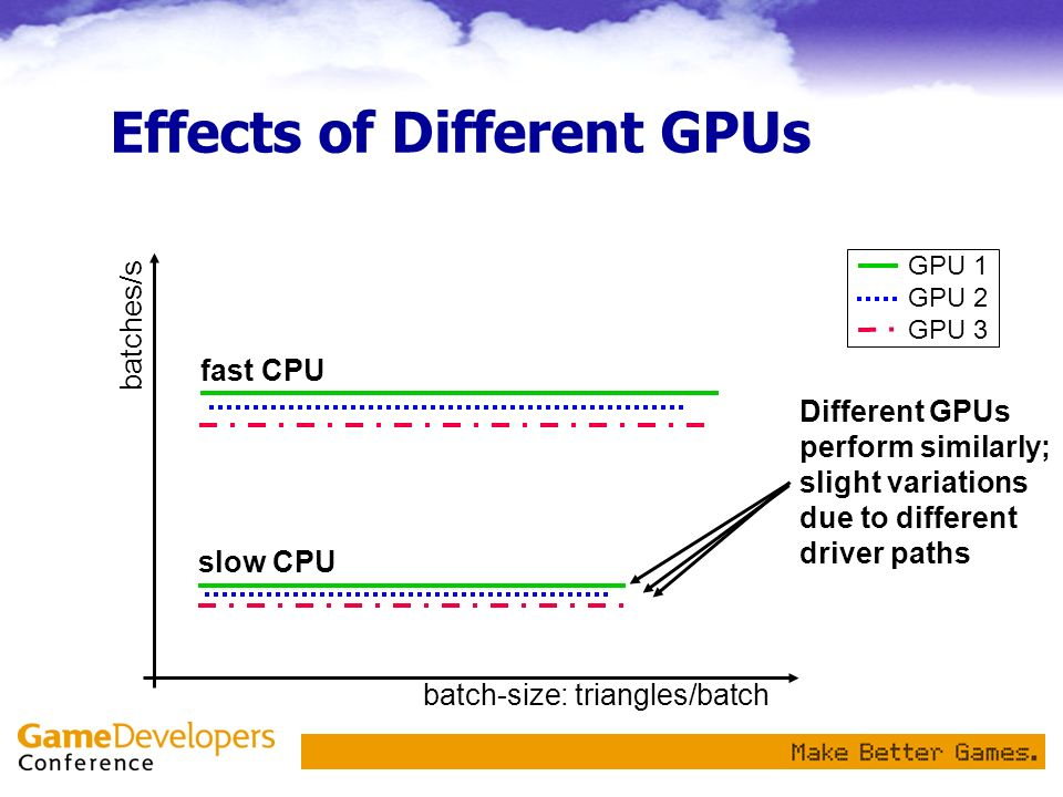 Effects of Different GPUs Different GPUs perform similarly; slight variations due to different driver paths batch-size: triangles/batch batches/s fast CPU slow CPU GPU 1 GPU 2 GPU 3