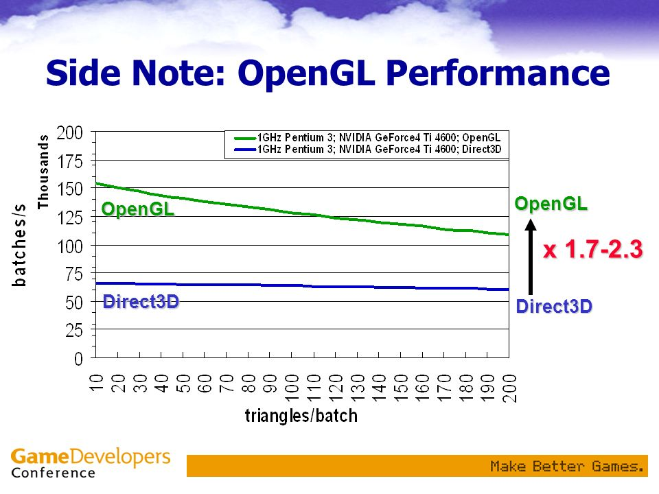 Side Note: OpenGL Performance OpenGL Direct3D x 1.7-2.3 OpenGL Direct3D