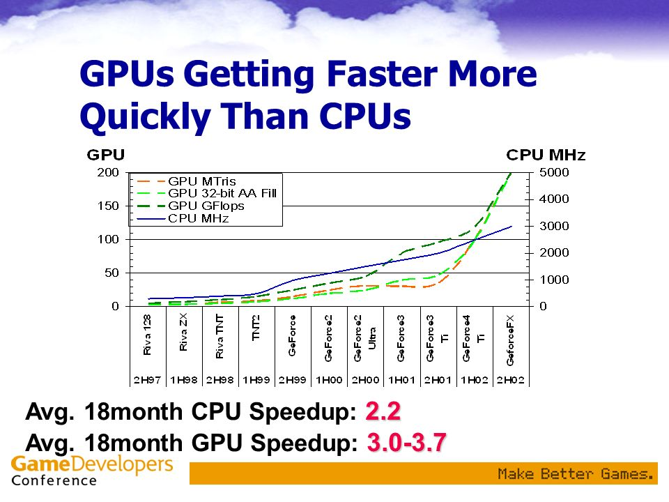 GPUs Getting Faster More Quickly Than CPUs 2.2 3.0-3.7 Avg.