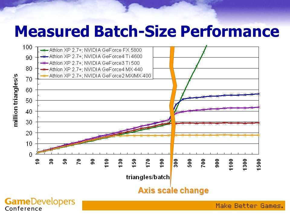 Optimization Opportunities 40x >100x Axis scale change
