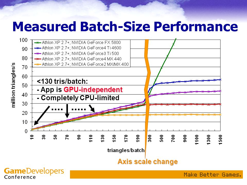 Normalized Real World Performance ~41k batches/s @ 100% of 1GHz CPU ~32k batches/s @ 100% of 1GHz CPU ~42k batches/s @ 100% of 1GHz CPU ~38k batches/s @ 100% of 1GHz CPU ~25k batches/s @ 100% of 1GHz CPU ~ 8k batches/s @ 100% of 1GHz CPU ~25k batches/s @ 100% of 1GHz CPU 10k – 40k batches/s (100% 1GHz CPU)