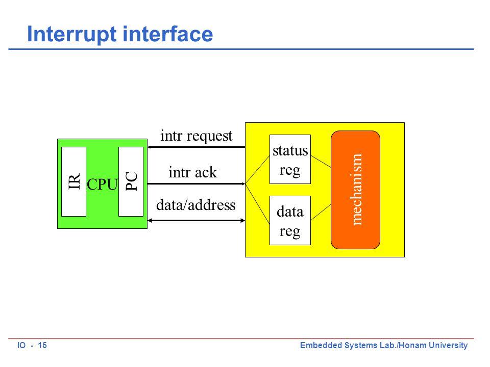 IO - 15Embedded Systems Lab./Honam University Interrupt interface CPU status reg data reg mechanism PC intr request intr ack data/address IR
