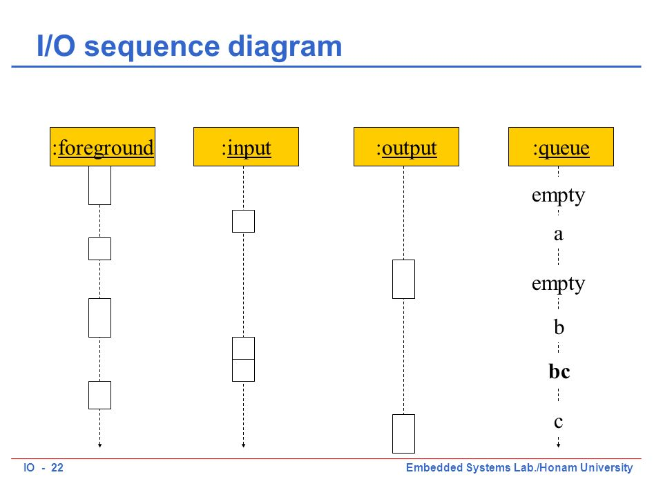 IO - 22Embedded Systems Lab./Honam University I/O sequence diagram :foreground:input:output:queue empty a b bc c