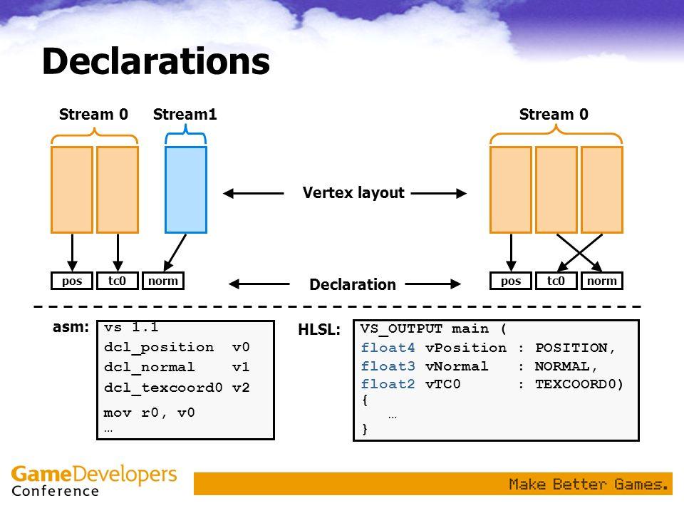 Declarations postc0norm Stream 0Stream1 postc0norm Stream 0 Declaration Vertex layout vs 1.1 dcl_position v0 dcl_normal v1 dcl_texcoord0 v2 mov r0, v0