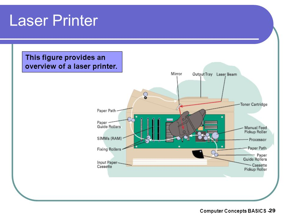 Computer Concepts BASICS - 29 Laser Printer This figure provides an overview of a laser printer.