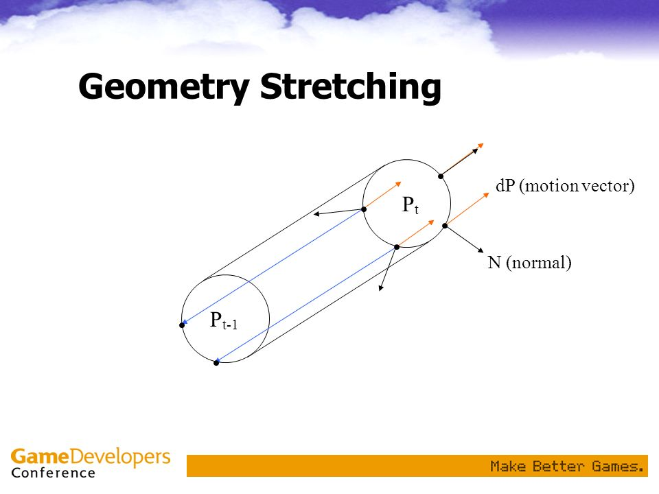 Geometry Stretching N (normal) dP (motion vector) PtPt P t-1