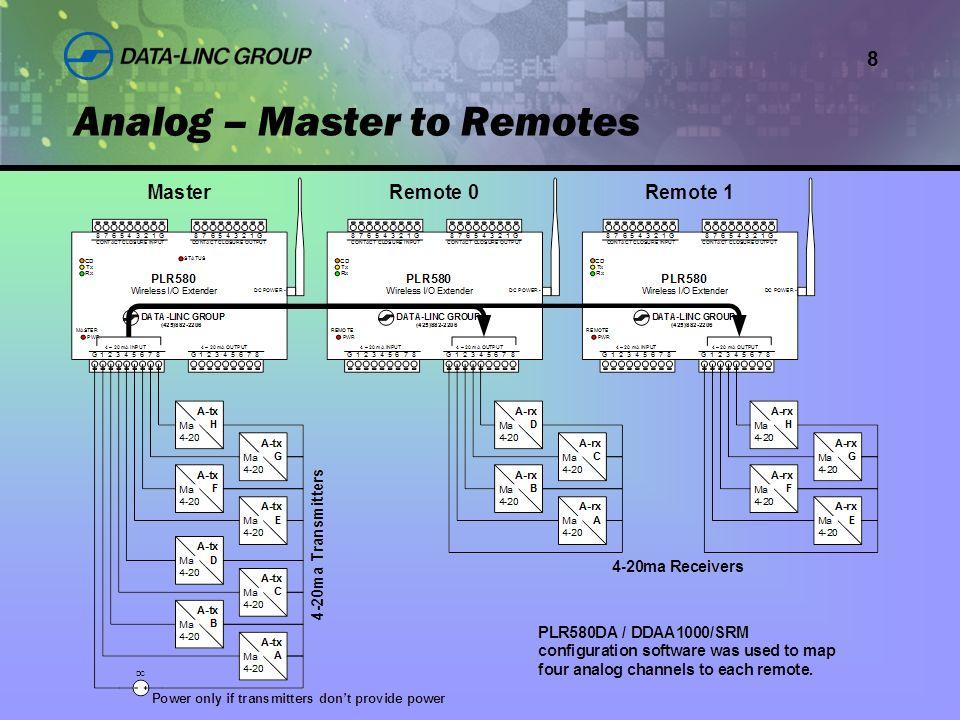 8 Analog – Master to Remotes
