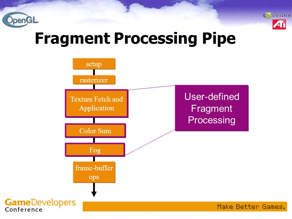 Fragment Processing Pipe User-defined Fragment Processing frame-buffer ops Color Sum setup Texture Fetch and Application rasterizer Fog