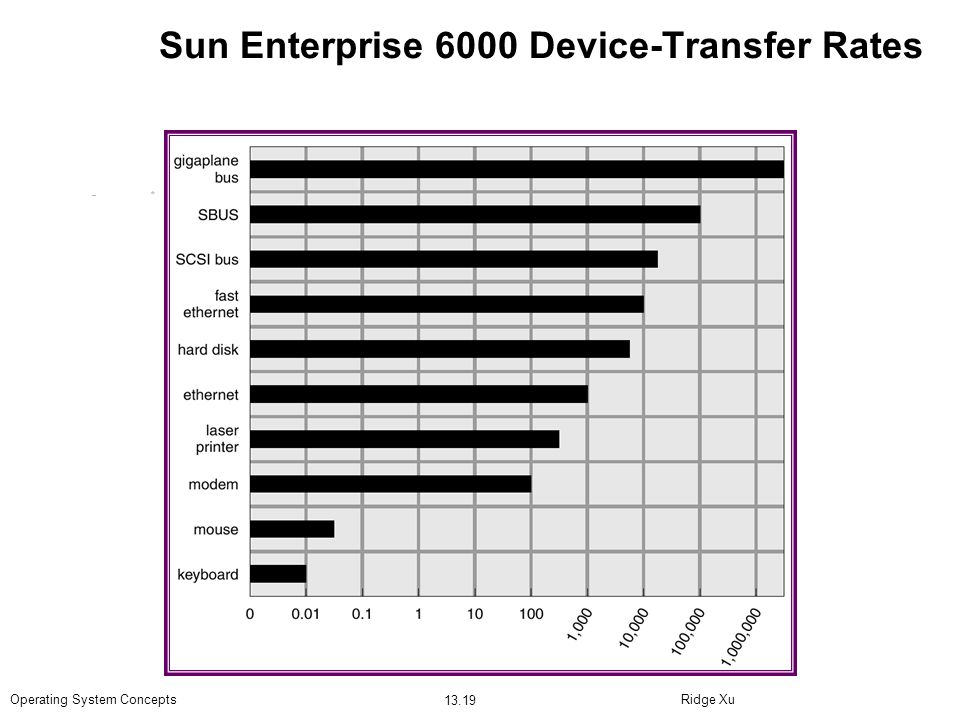 Ridge Xu 13.19 Operating System Concepts Sun Enterprise 6000 Device-Transfer Rates