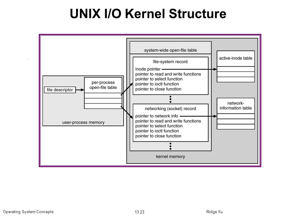 Ridge Xu 13.23 Operating System Concepts UNIX I/O Kernel Structure