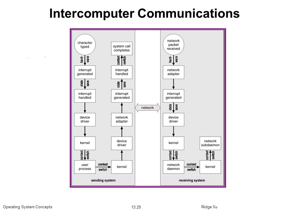 Ridge Xu 13.29 Operating System Concepts Intercomputer Communications