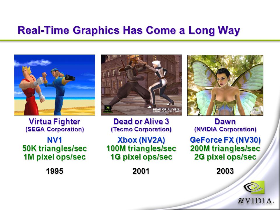Real-Time Graphics Has Come a Long Way Virtua Fighter (SEGA Corporation) NV1 50K triangles/sec 1M pixel ops/sec 1995 Dead or Alive 3 (Tecmo Corporation) Xbox (NV2A) 100M triangles/sec 1G pixel ops/sec 2001Dawn (NVIDIA Corporation) GeForce FX (NV30) 200M triangles/sec 2G pixel ops/sec 2003