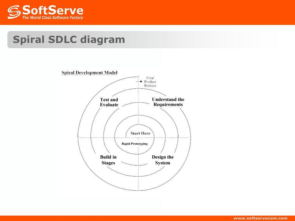 Spiral SDLC diagram