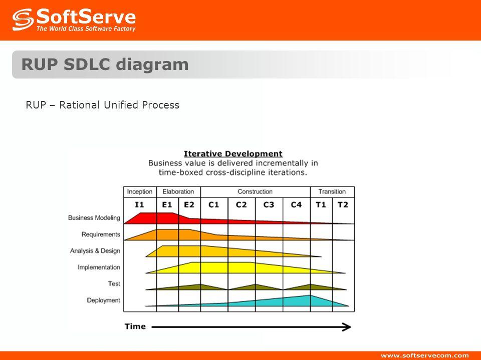 RUP SDLC diagram RUP – Rational Unified Process
