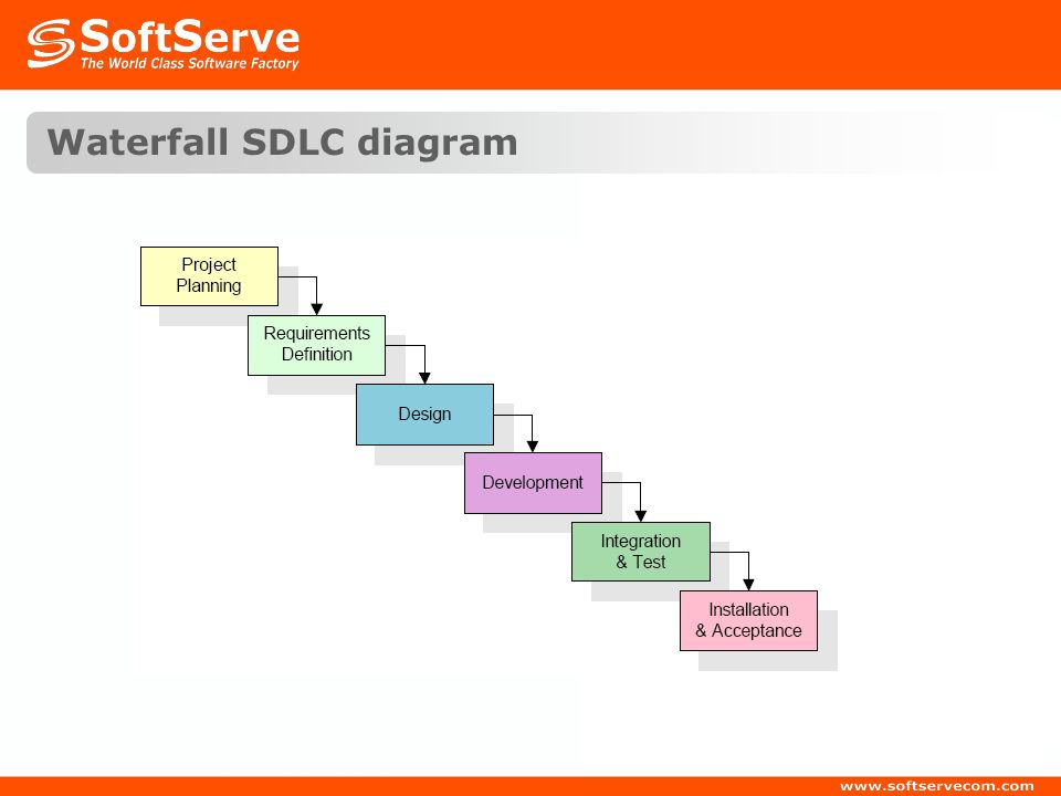 basic sdlc models  agenda sdlc definition waterfall sdlc v shape    waterfall sdlc diagram