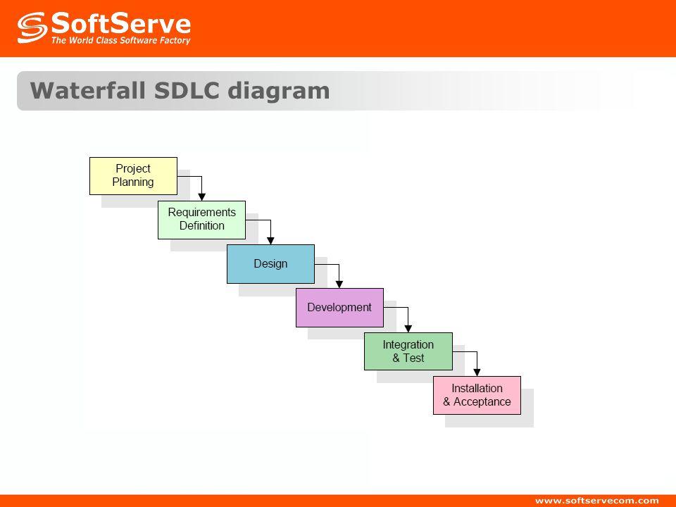 Waterfall SDLC diagram