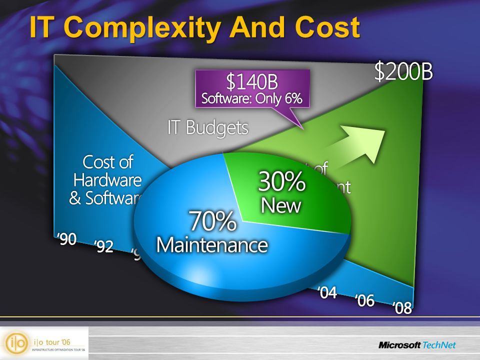 IT Complexity And Cost