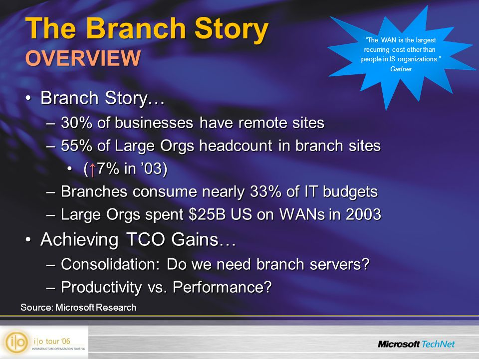 The Branch Story OVERVIEW Branch Story…Branch Story… –30% of businesses have remote sites –55% of Large Orgs headcount in branch sites (7% in 03) (7% in 03) –Branches consume nearly 33% of IT budgets –Large Orgs spent $25B US on WANs in 2003 Achieving TCO Gains…Achieving TCO Gains… –Consolidation: Do we need branch servers.