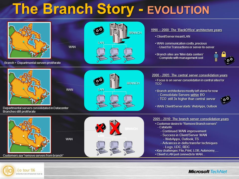 The Branch Story - EVOLUTION LAN Branch + Departmental servers proliferate LAN Departmental servers consolidated in Datacenter Branches still prolifer